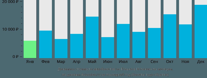 Динамика стоимости авиабилетов из Кёльна в Испанию по месяцам