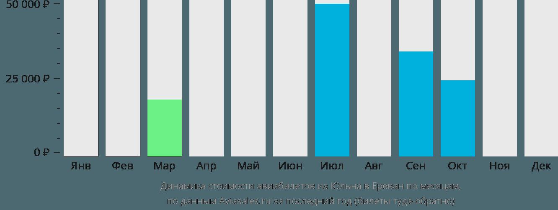 Динамика стоимости авиабилетов из Кёльна в Ереван по месяцам