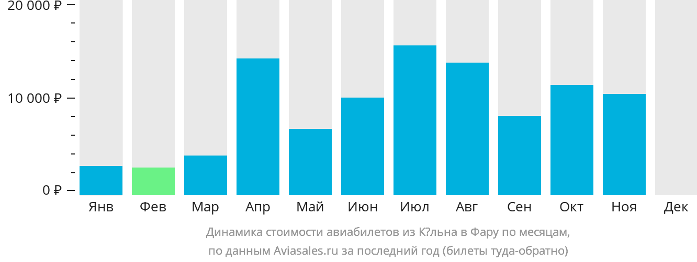 Динамика стоимости авиабилетов из Кёльна в Фару по месяцам