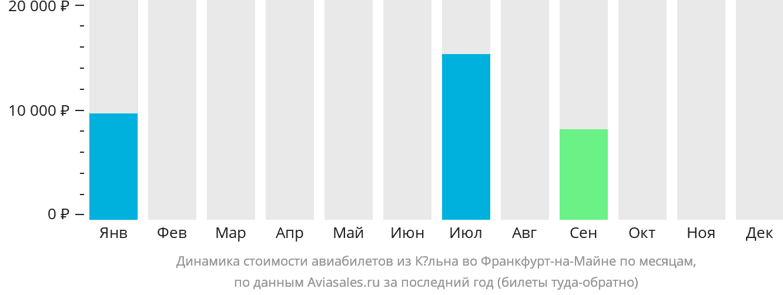 Динамика стоимости авиабилетов из Кёльна во Франкфурт-на-Майне по месяцам