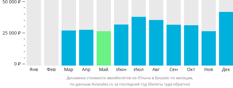 Динамика стоимости авиабилетов из Кёльна в Бишкек по месяцам