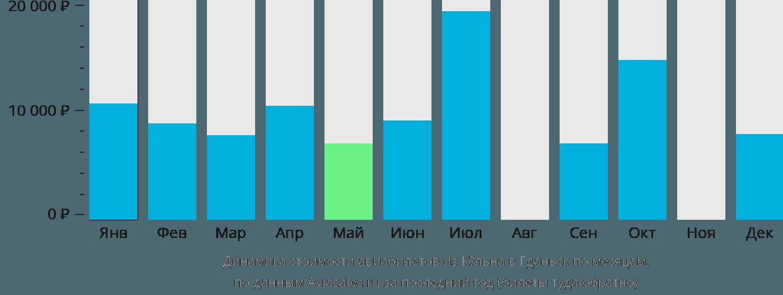 Динамика стоимости авиабилетов из Кёльна в Гданьск по месяцам
