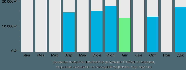 Динамика стоимости авиабилетов из Кёльна в Гётеборг по месяцам
