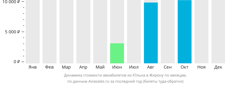 Динамика стоимости авиабилетов из Кёльна в Жирону по месяцам