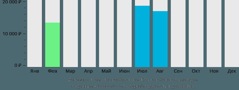Динамика стоимости авиабилетов из Кёльна в Женеву по месяцам
