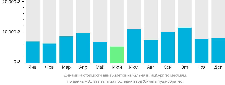Динамика стоимости авиабилетов из Кёльна в Гамбург по месяцам