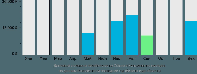Динамика стоимости авиабилетов из Кёльна в Хельсинки по месяцам