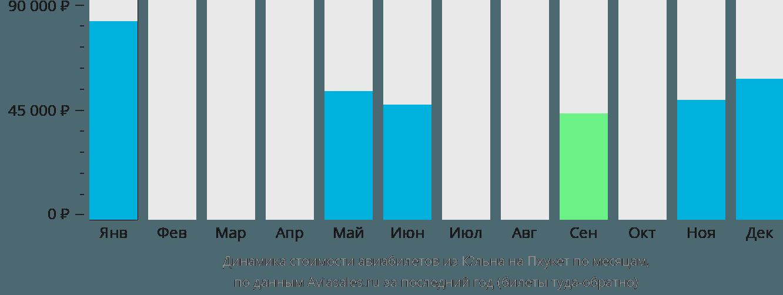 Динамика стоимости авиабилетов из Кёльна на Пхукет по месяцам