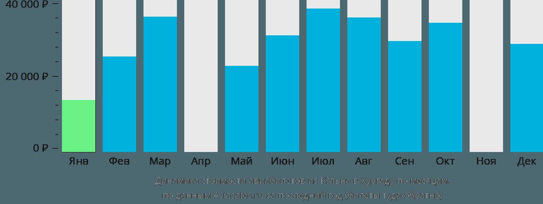 Динамика стоимости авиабилетов из Кёльна в Хургаду по месяцам