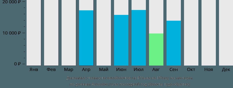Динамика стоимости авиабилетов из Кёльна на Ибицу по месяцам
