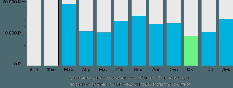 Динамика стоимости авиабилетов из Кёльна в Киев по месяцам