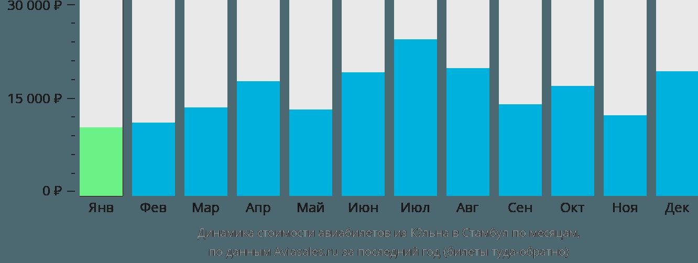 Динамика стоимости авиабилетов из Кёльна в Стамбул по месяцам