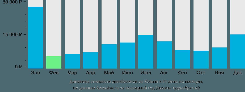 Динамика стоимости авиабилетов из Кёльна в Италию по месяцам