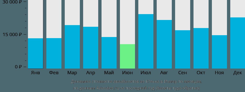 Динамика стоимости авиабилетов из Кёльна в Измир по месяцам