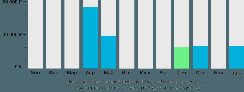 Динамика стоимости авиабилетов из Кёльна в Кемерово по месяцам