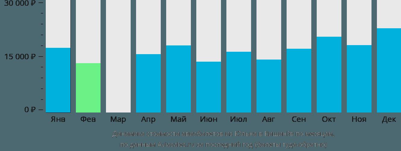 Динамика стоимости авиабилетов из Кёльна в Кишинёв по месяцам