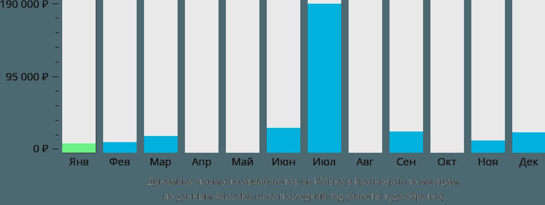 Динамика стоимости авиабилетов из Кёльна в Красноярск по месяцам