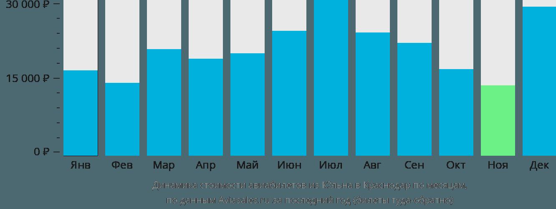Динамика стоимости авиабилетов из Кёльна в Краснодар по месяцам