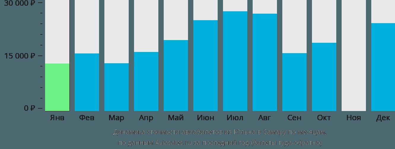 Динамика стоимости авиабилетов из Кёльна в Самару по месяцам
