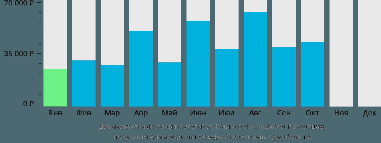 Динамика стоимости авиабилетов из Кёльна в Лос-Анджелес по месяцам