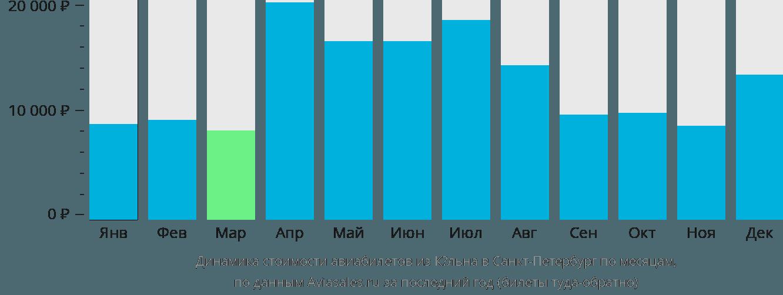Динамика стоимости авиабилетов из Кёльна в Санкт-Петербург по месяцам