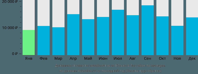Динамика стоимости авиабилетов из Кёльна в Лиссабон по месяцам