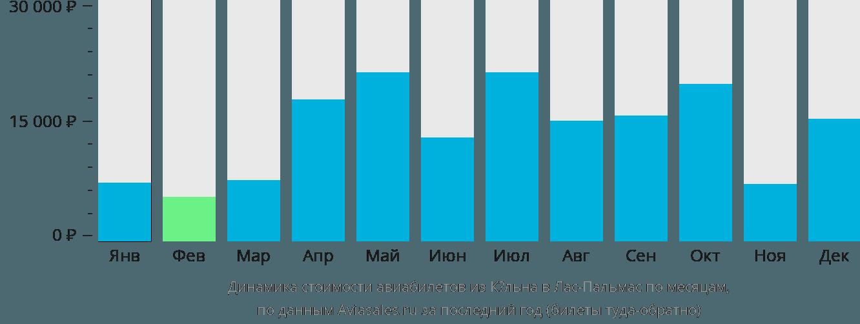 Динамика стоимости авиабилетов из Кёльна в Лас-Пальмас по месяцам