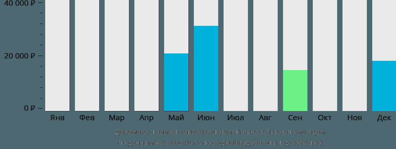 Динамика стоимости авиабилетов из Кёльна в Львов по месяцам