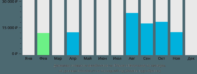 Динамика стоимости авиабилетов из Кёльна в Махачкалу по месяцам