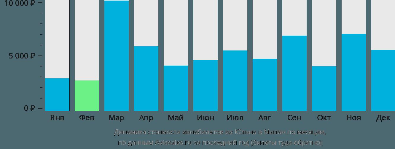 Динамика стоимости авиабилетов из Кёльна в Милан по месяцам