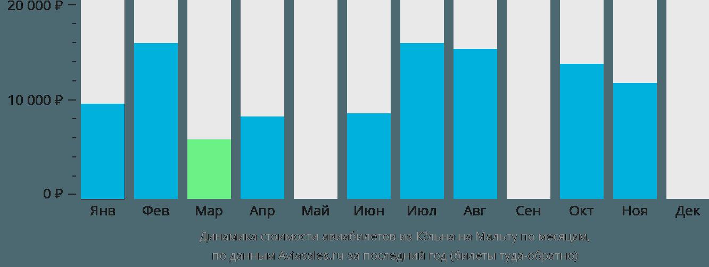 Динамика стоимости авиабилетов из Кёльна на Мальту по месяцам