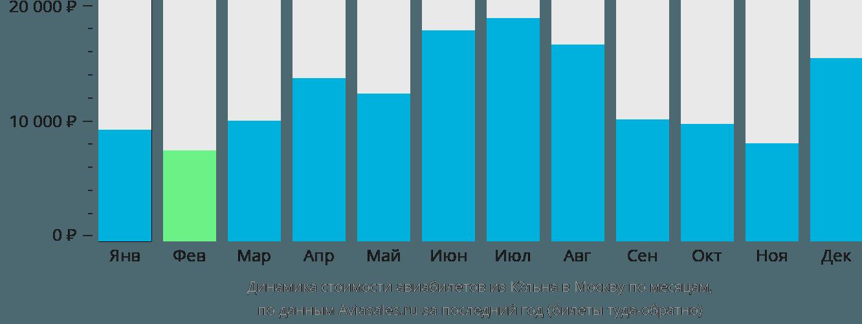 Динамика стоимости авиабилетов из Кёльна в Москву по месяцам