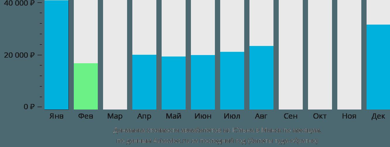 Динамика стоимости авиабилетов из Кёльна в Минск по месяцам