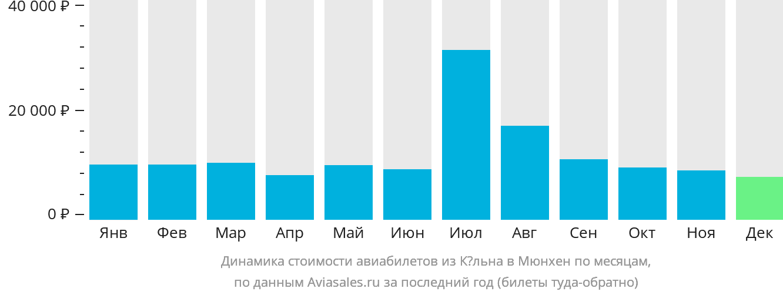 Динамика стоимости авиабилетов из Кёльна в Мюнхен по месяцам