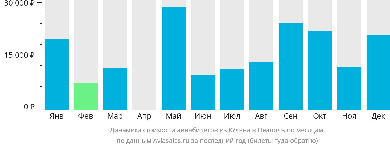 Динамика стоимости авиабилетов из Кёльна в Неаполь по месяцам