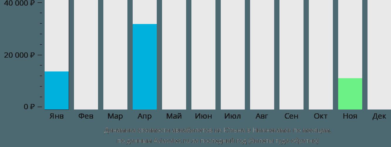 Динамика стоимости авиабилетов из Кёльна в Нижнекамск по месяцам