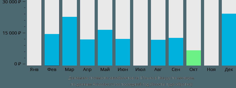 Динамика стоимости авиабилетов из Кёльна в Ниццу по месяцам