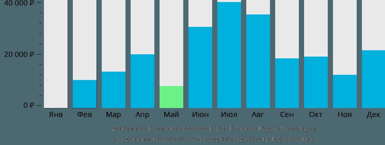 Динамика стоимости авиабилетов из Кёльна в Надор по месяцам