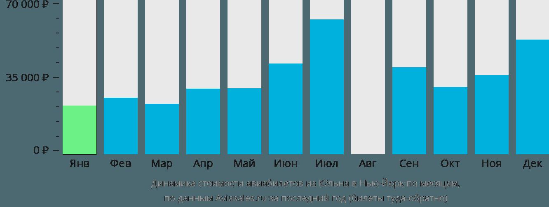 Динамика стоимости авиабилетов из Кёльна в Нью-Йорк по месяцам