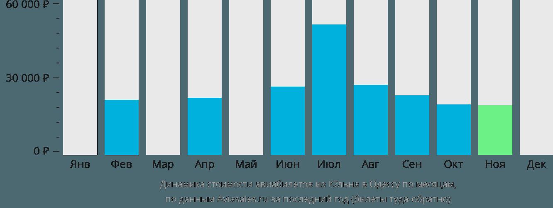 Динамика стоимости авиабилетов из Кёльна в Одессу по месяцам