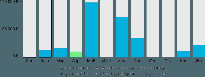 Динамика стоимости авиабилетов из Кёльна в Омск по месяцам