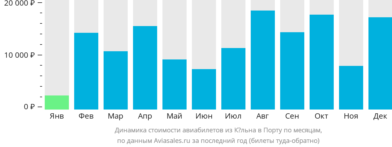 Динамика стоимости авиабилетов из Кёльна в Порту по месяцам