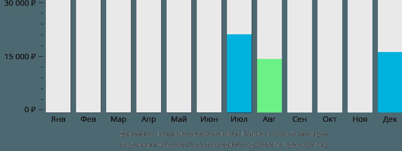 Динамика стоимости авиабилетов из Кёльна в Осло по месяцам