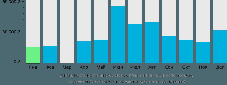 Динамика стоимости авиабилетов из Кёльна в Новосибирск по месяцам