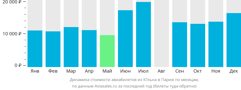 Динамика стоимости авиабилетов из Кёльна в Париж по месяцам