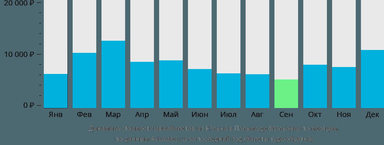 Динамика стоимости авиабилетов из Кёльна в Пальма-де-Мальорку по месяцам