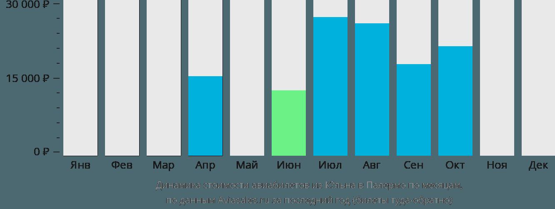 Динамика стоимости авиабилетов из Кёльна в Палермо по месяцам