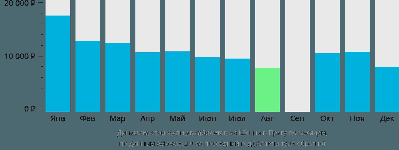 Динамика стоимости авиабилетов из Кёльна в Прагу по месяцам