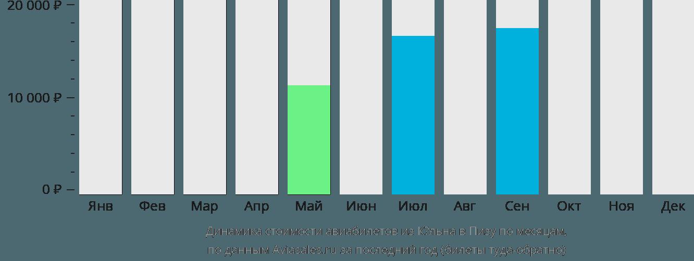 Динамика стоимости авиабилетов из Кёльна в Пизу по месяцам