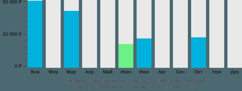 Динамика стоимости авиабилетов из Кёльна в Рейкьявик по месяцам
